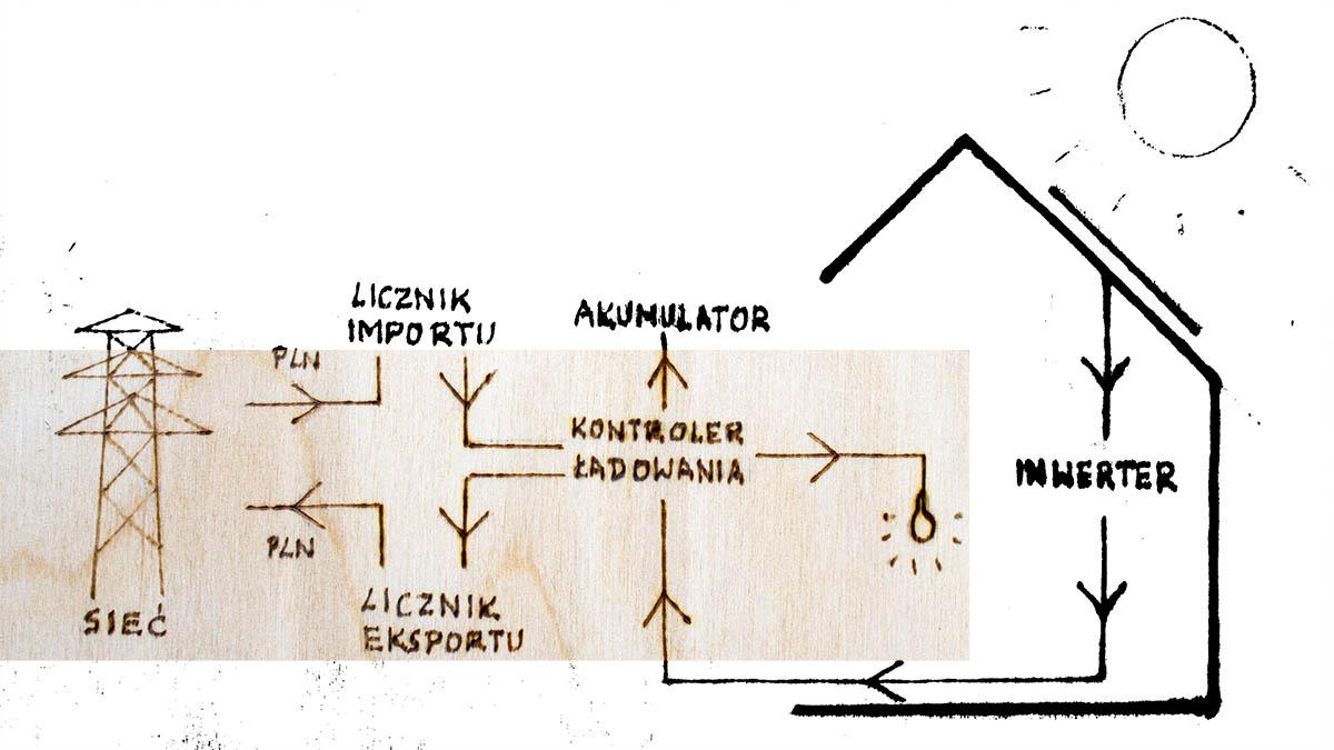 Montaż-ogniw-fotowoltaicznych-na-dachu